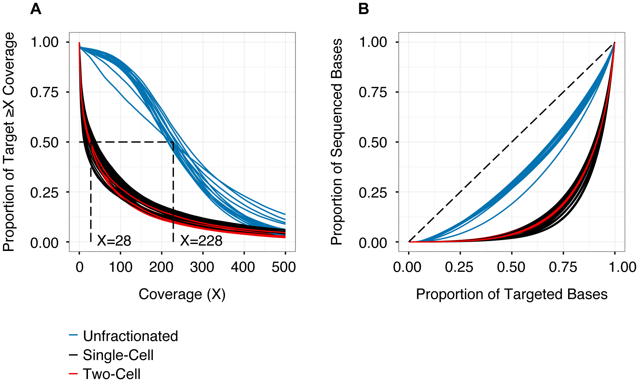 Depth and distribution of coverage for each sequencing library (n = 56).