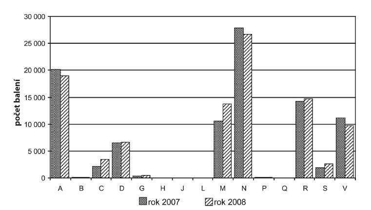 Volný prodej podle ATC skupin v letech 2007 a 2008
