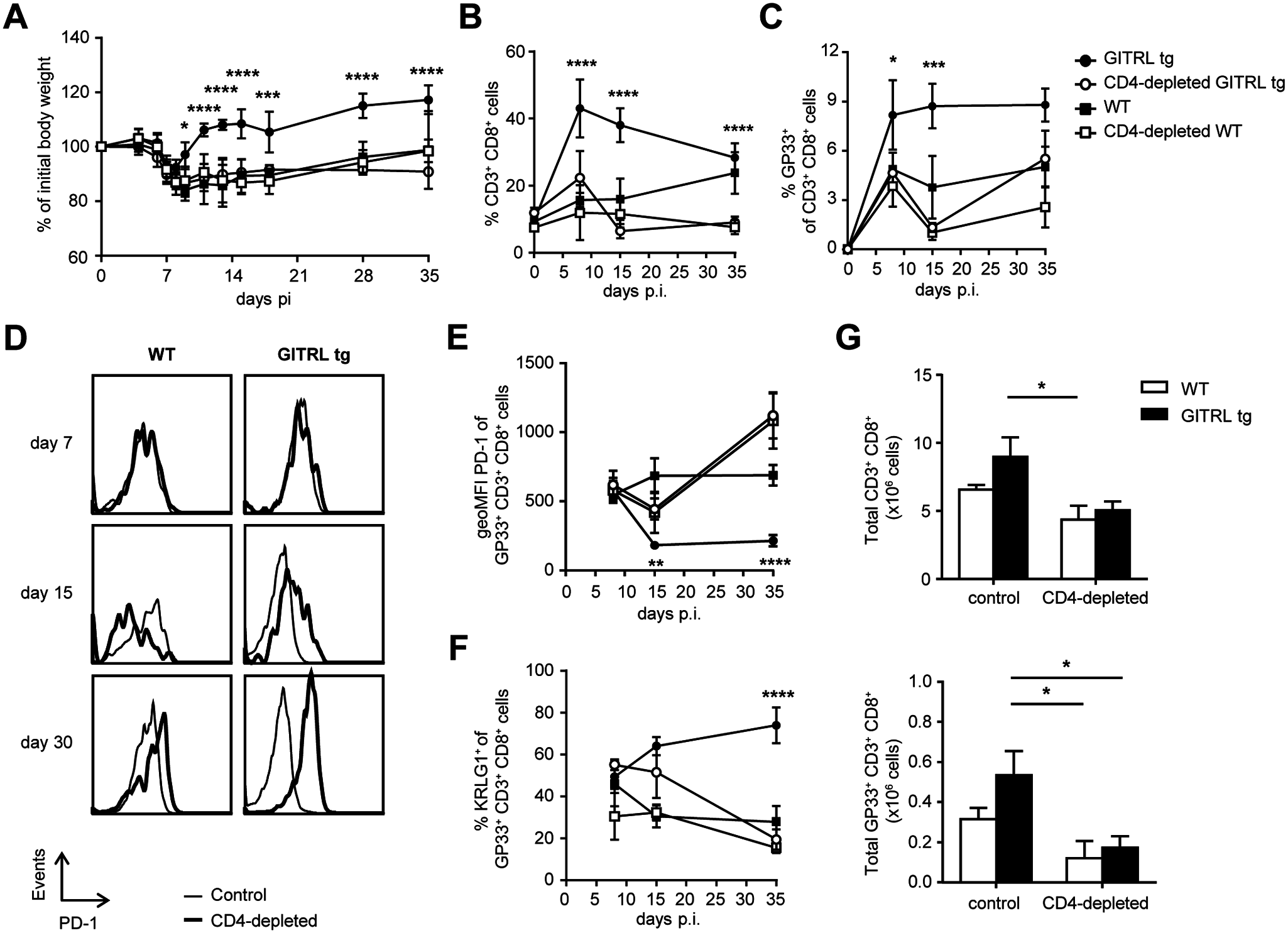 Protection and enhanced anti-viral CD8 T cell response in GITRL tg mice are CD4 T cell-dependent.