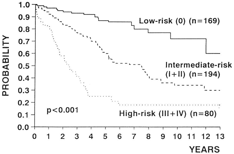 Přežívání nemocných podle stadia choroby, stanoveného podle Raie v modifikaci. Podle: Montserrat a Rozman, 1993 (7).