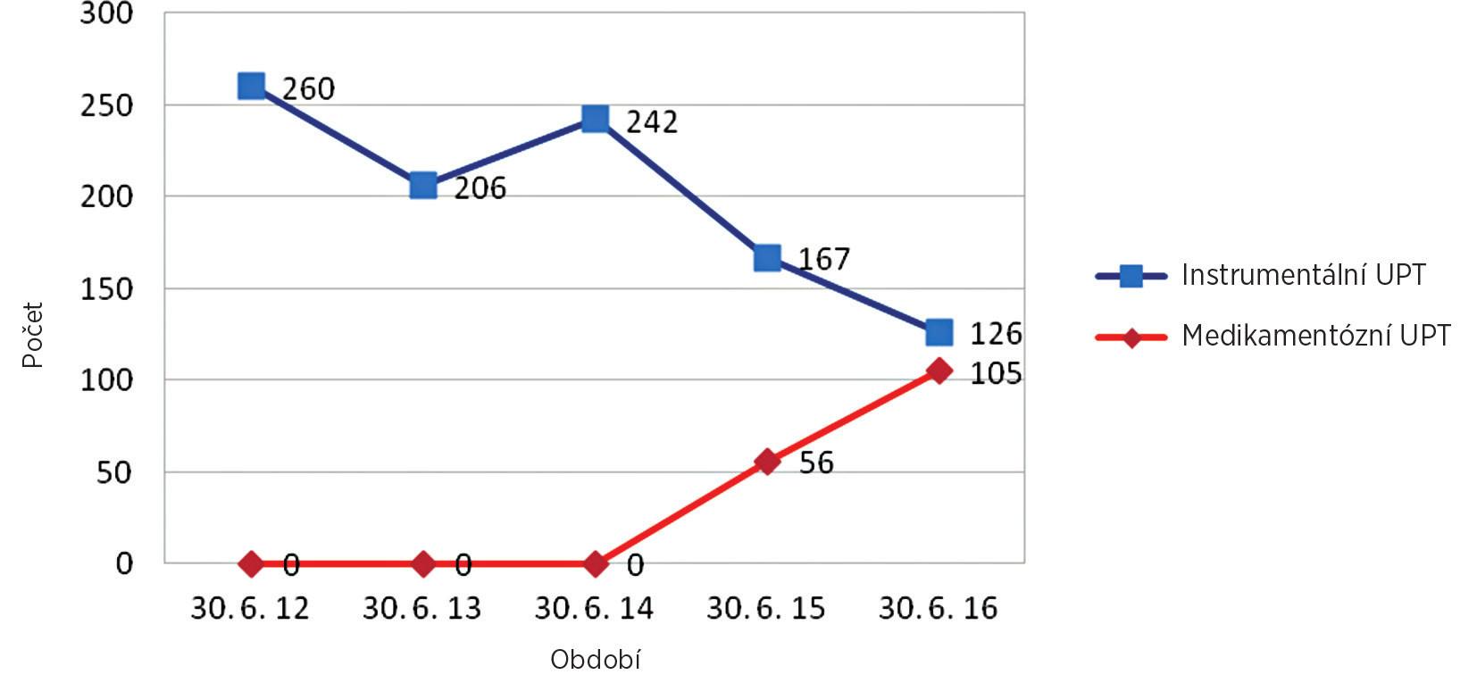Srovnání počtů instrumentálního a medikamentózního ukončení těhotenství