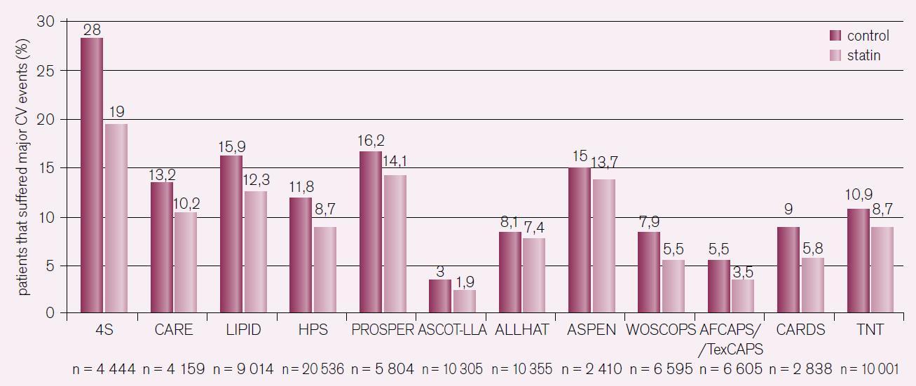 Výskyt reziduálního kardiovaskulárního rizika ve velkých prospektivních studiích s optimální léčbou statiny.