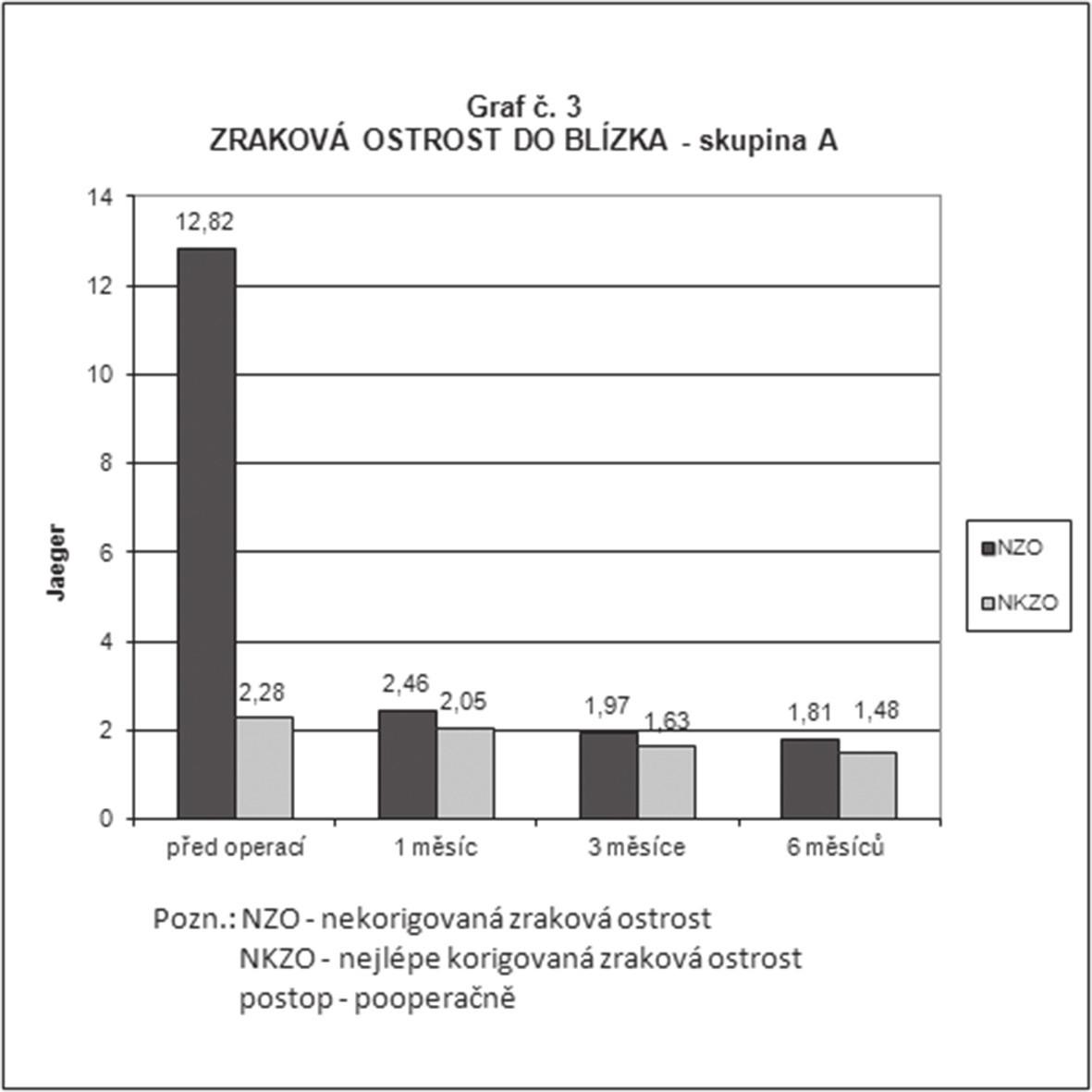 Průměrné hodnoty nekorigované a nejlépe korigované monokulární zrakové ostrosti do blízka ve skupině A (implantace nitrooční čočky LENTIS Mplus) předoperačně, 1 měsíc, 3 měsíce a 6 měsíců po operaci