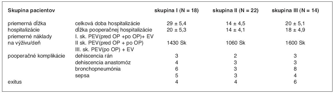 Porovnanie sledovaných parametrov medzi skupinami I, II, III