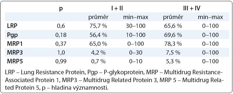 Hodnoty proteinů rezistence LRP, Pgp, MRP1, MRP3, MRP5 v závislosti na stadiu onemocnění (I + II) a (II + IV).