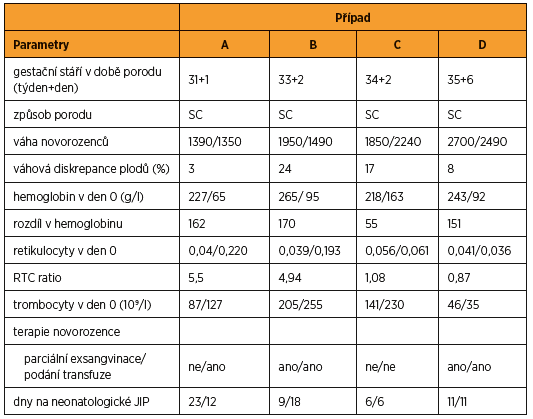 Postnatální klinická data vybraných případů