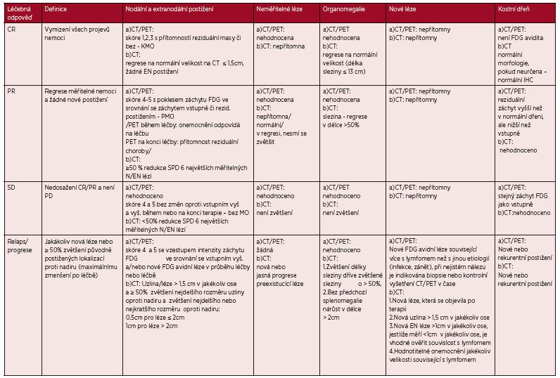 Revidovaná kriteria léčebné odpovědí z roku 2014 dle PET/CT a CT vyšetření