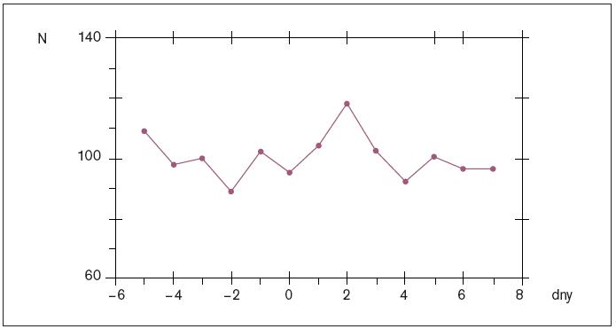 Změny kardiovaskulární úmrtnosti v Brně v letech 1975–1983 ve dnech po vzrůstu tlaku vzduchu o více než 10 hPa, vyjádřené v procentech průměru [18].