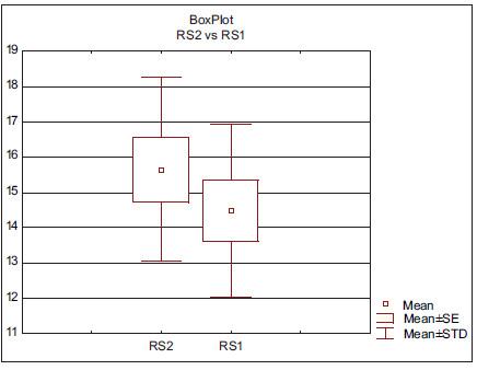 Krabicový graf RS (v decibelech) před a po léčbě u mužů.