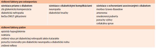 Rizikové faktory vzniku osteoporotických fraktúr a pádov u diabetikov. Upravené podľa [10].