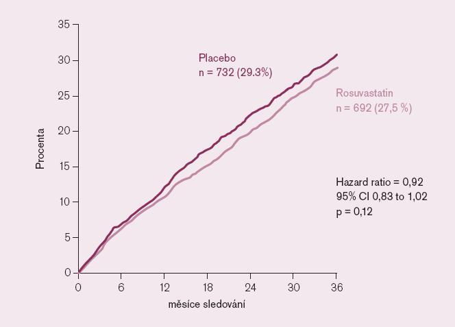 CORONA: Primární cíl (KV úmrtí, nefatální IM či CMP).