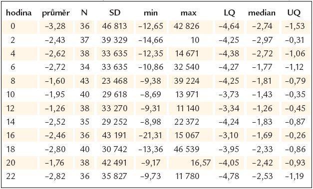 Parametr TO v průběhu 24 hod – 2hodinové časové intervaly.