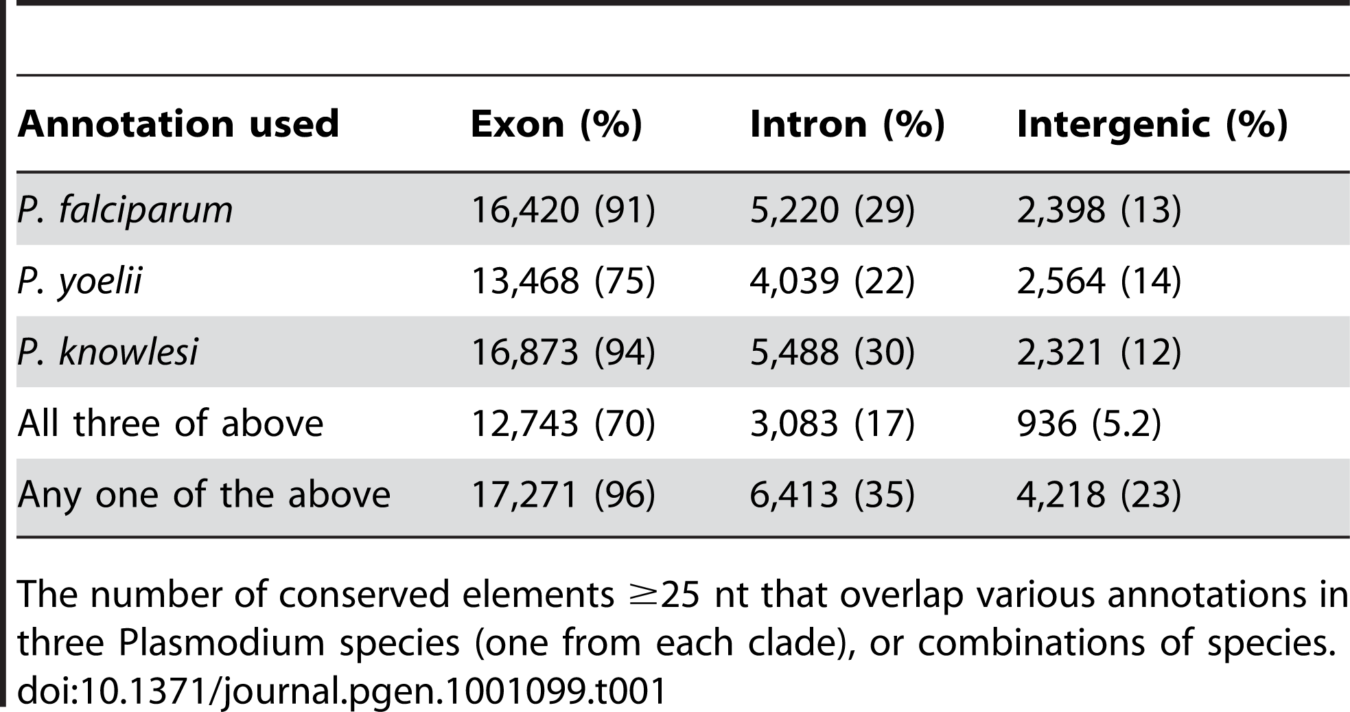 Conserved Element (CE) annotations.