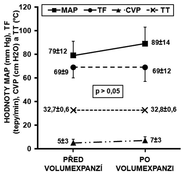 Konvenční hemodynamické parametry všech deseti nemocných před volumexpanzí a po ní MAP – střední arteriální tlak, TF – tepová frekvence, CVP – centrální žilní tlak, TT – tělesná teplota
