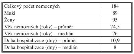 Základní informace o souboru Tab. 1. Basic study group data