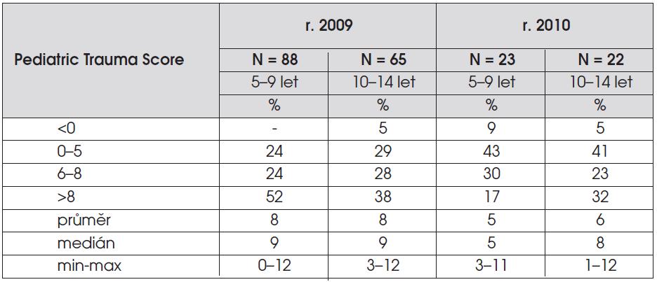 """Procentuální zastoupení úrazů podle klasifikace závažnosti poranění (tzv. """"Pediatric Trauma Score (PTS))"""" u jednotlivých věkových skupin v letech 2009 a 2010 – zdroj NRDÚ."""