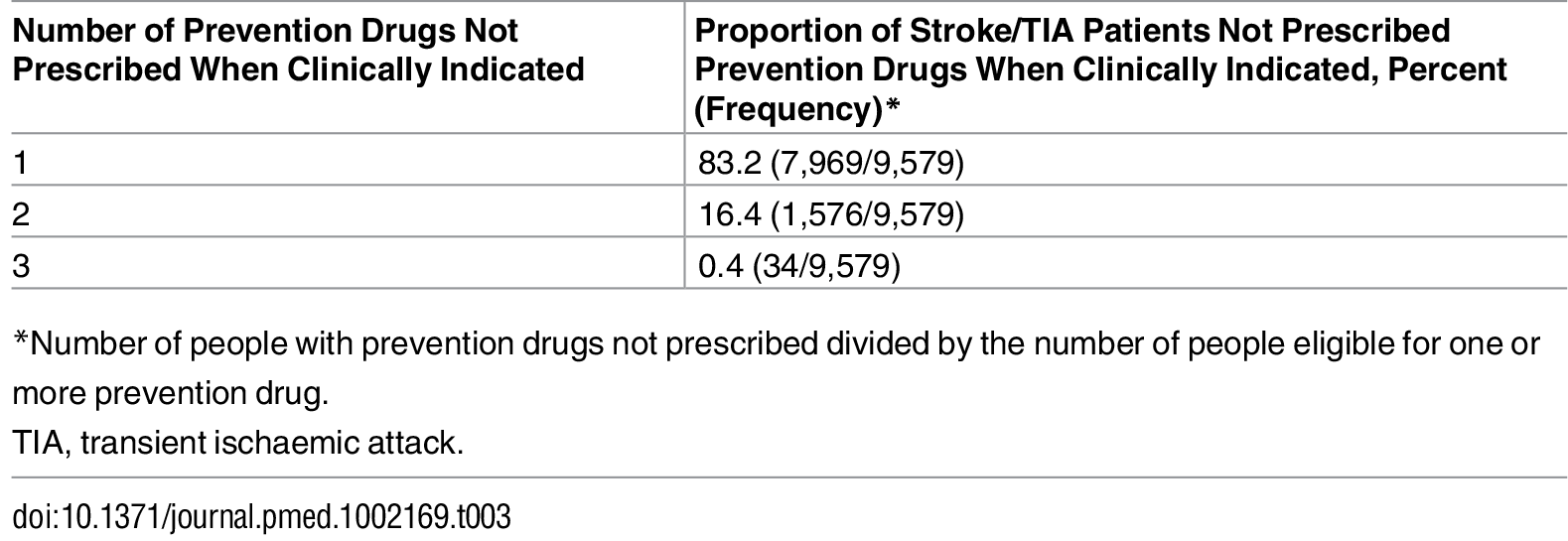 Proportion of stroke and transient ischaemic attack patients under-prescribed one, two, or three prevention drugs (lipid-lowering, anticoagulant, or antihypertensive drugs).
