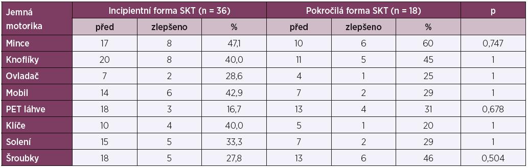 Efekt cvičení u incipientních a pokročilých forem SKT v oblasti jemné motoriky