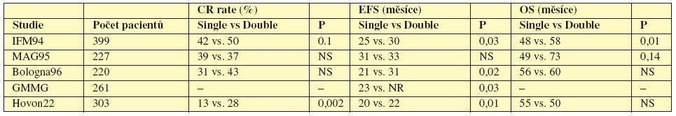 Tab. 11.1 Výsledky jednotlivých studií porovnávajících jednu nebo dvě AT.