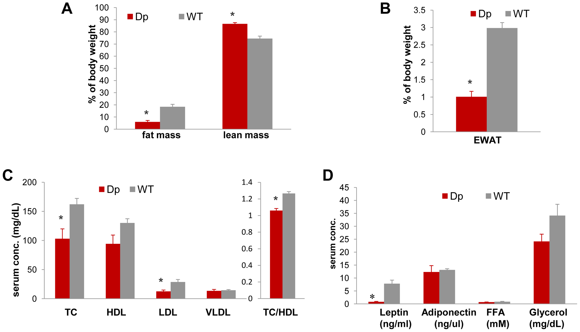 <i>Dp(11)17/+</i> mice (red) are also leaner and have reduced serum TC, LDL, TC/HDL ratio, and leptin.