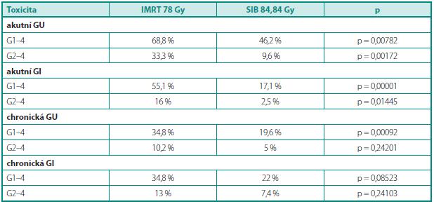 Srovnání akutní achronické toxicity mezi IMRT 78 aSIB 84,84 Table 2. Comparison of acute and late toxicity between IMRT 78 and SIB 84.84