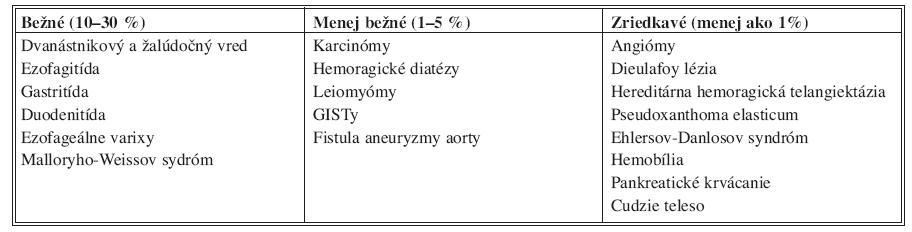 Zdroje krvácania z horného tráviaceho traktu [7] Tab. 1. Sources of bleeding in the upper gastrointestinal tract