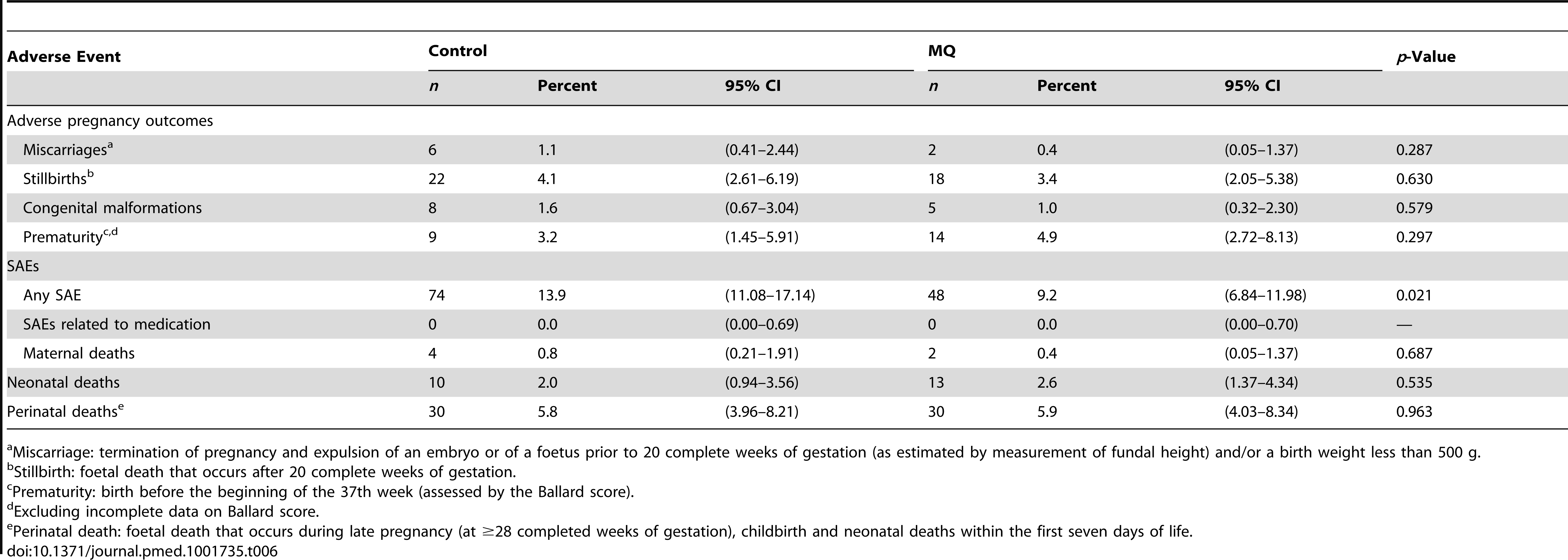 Adverse pregnancy outcomes and serious adverse events by study arm (safety cohort).