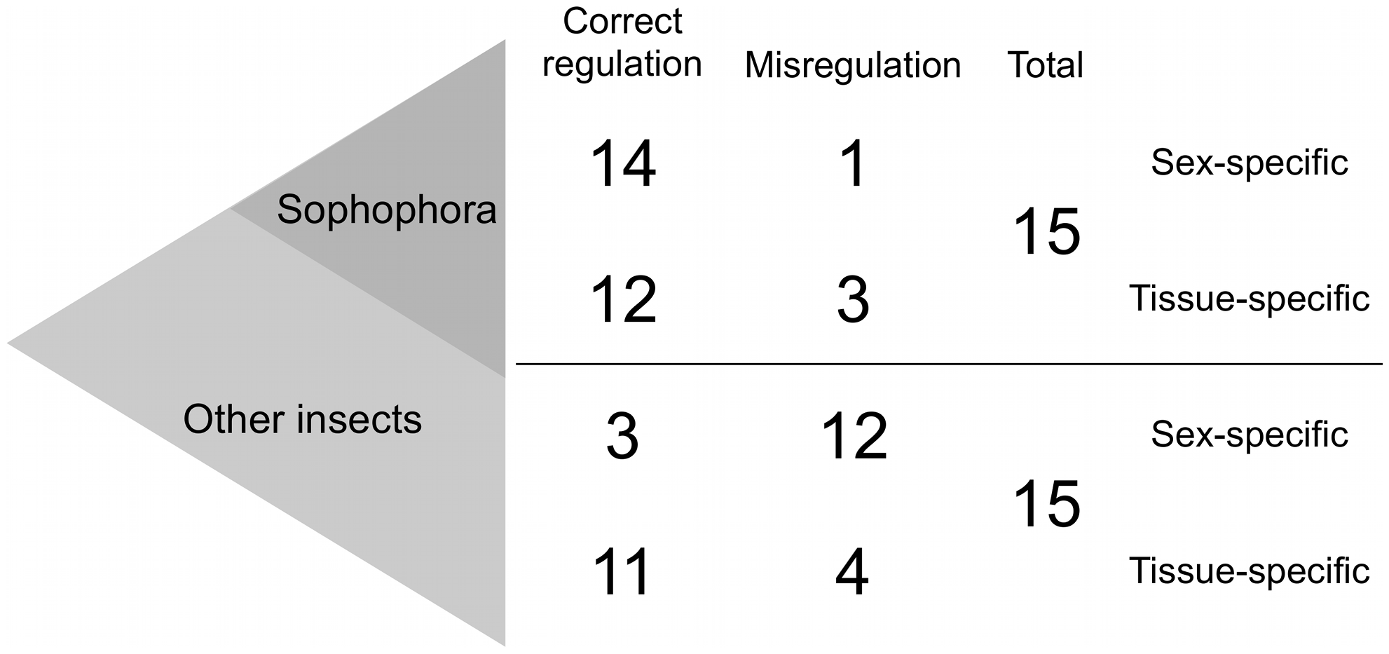Sex-specific expression evolves faster than tissue-specific expression.