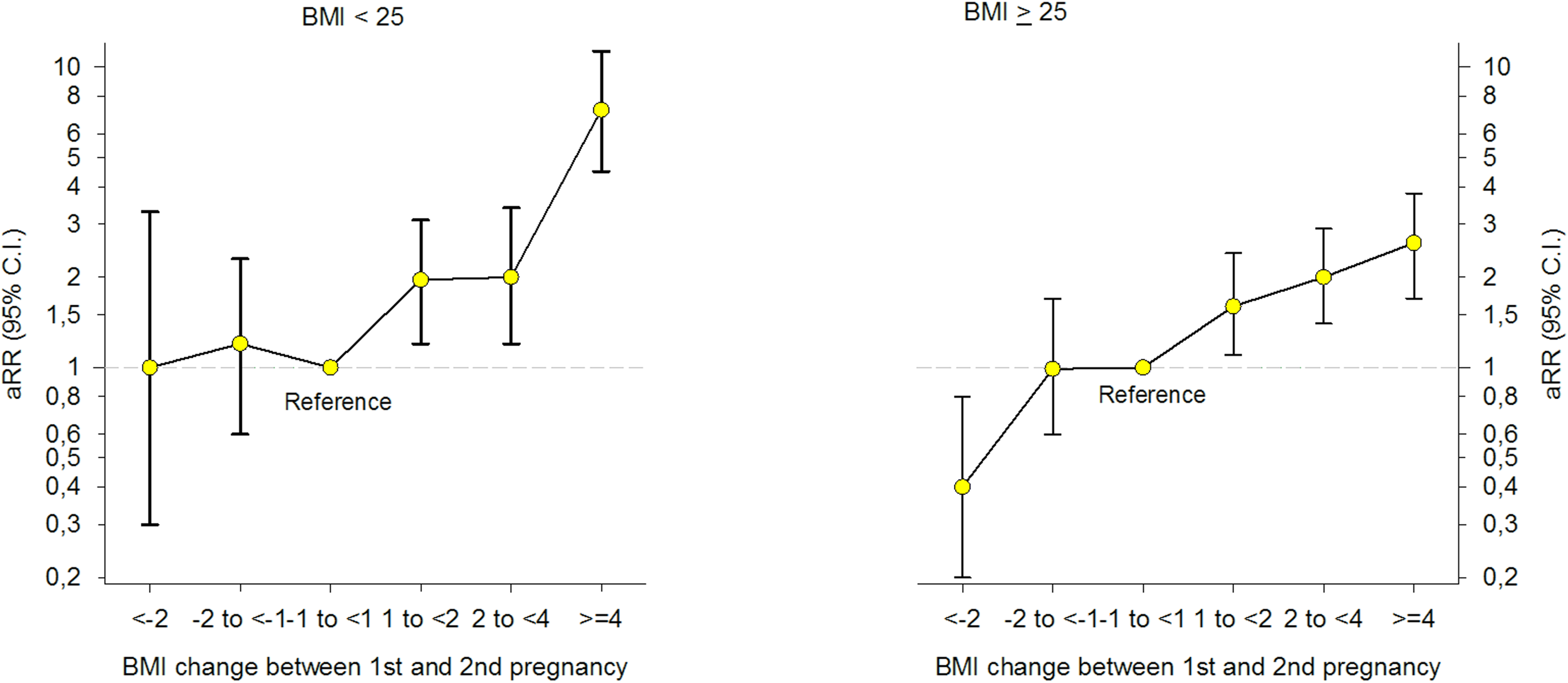 Adjusted (a) relative risk (RR) for Gestational Diabetes Mellitus (GDM) by change in Body Mass Index (BMI) between first and second pregnancy, stratified by BMI &lt; 25 and BMI ≥ 25 in first pregnancy (<i>n</i> = 24,198), The Medical Birth Registry of Norway 2006–2014.
