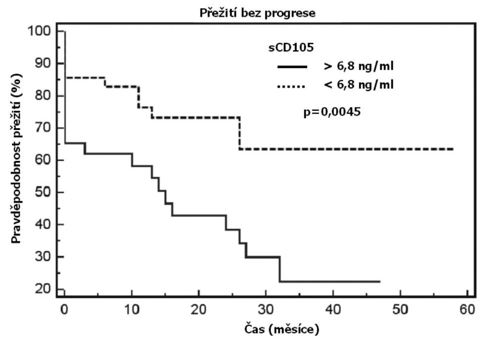 Přežití bez progrese je významně kratší u nemocných s CLL a koncentracemi sCD105 vyššími než aritmetický průměr.