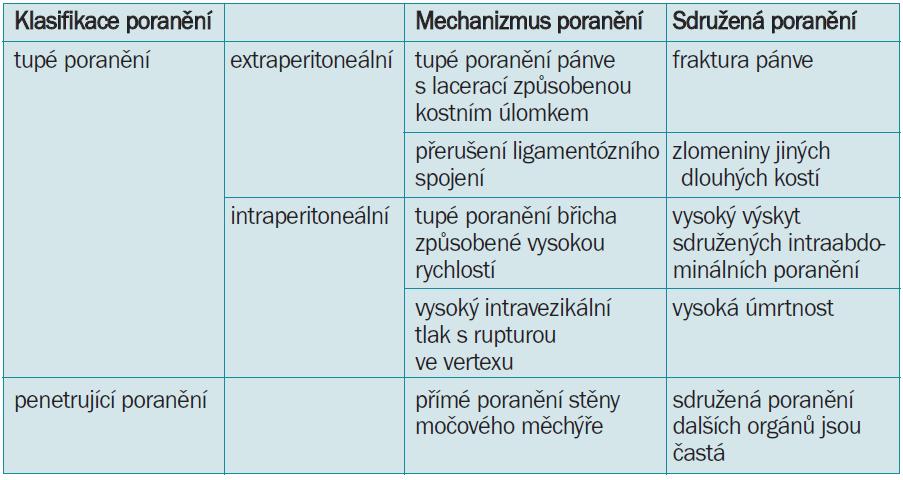 Klasifikace poranění močového měchýře dle typu traumatu [21].