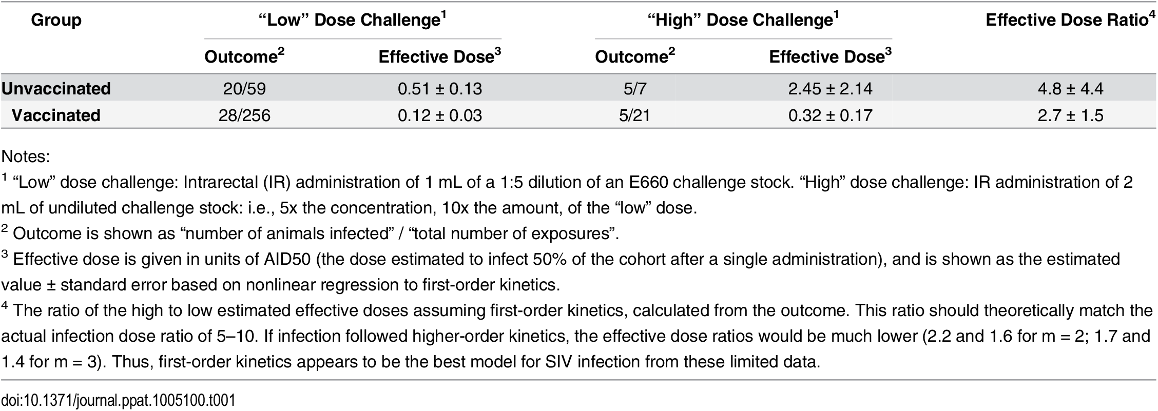 SIV challenge dose impact on infection rate.