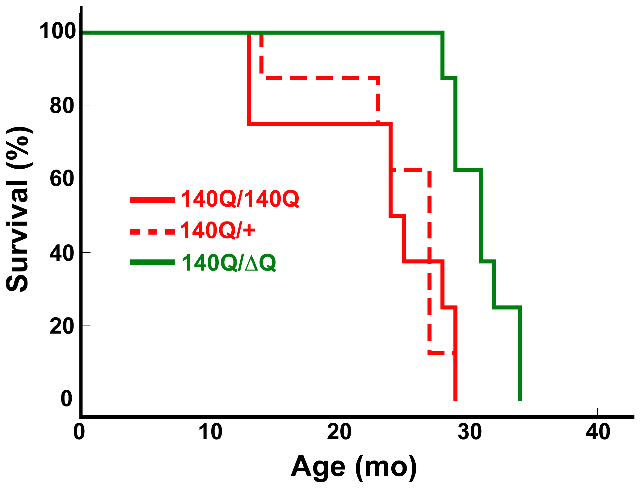 <i>Hdh<sup>ΔQ</sup></i> expression enhances longevity in a knockin mouse model for HD.