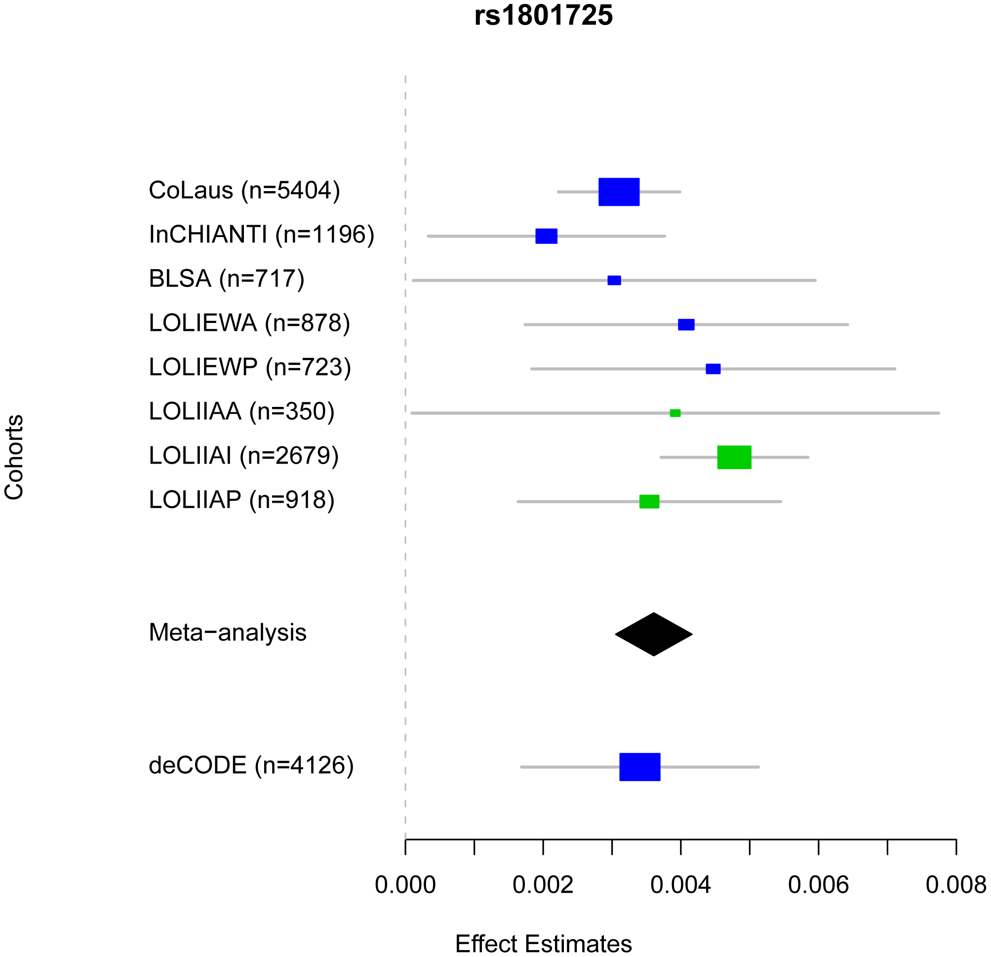 Comparison of rs1801725 significance across cohorts.