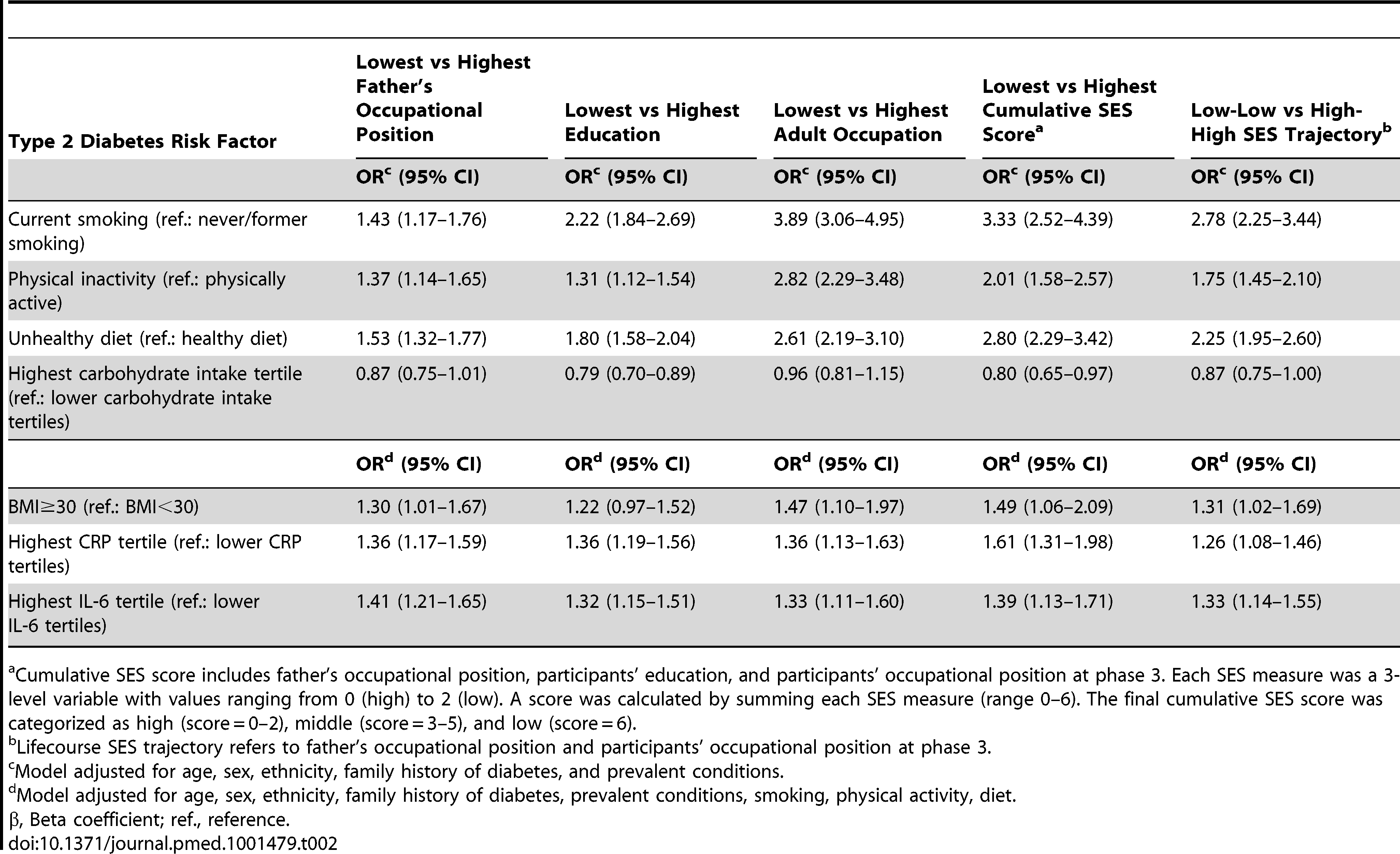 Odds ratios (95% CI) for the association of indicators of socioeconomic status across the lifecourse with type 2 diabetes risk factors at baseline (Whitehall II phase 3), <i>n</i>=6,387.