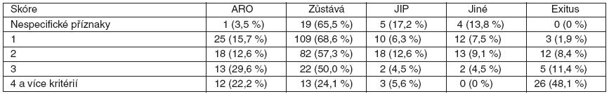 Počet splněných aktivačních kritérií, se samostatnou skupinou nespecifických příznaků a typ eventuálního dalšího transferu pacientů