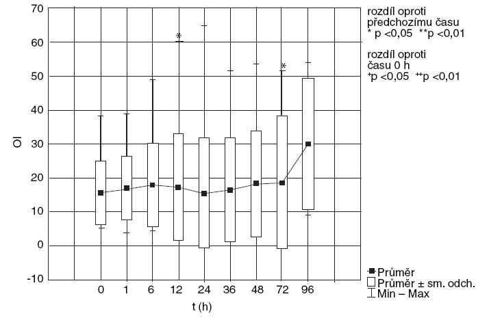 CMV (konvenční mechanická ventilace), změna OI v čase.