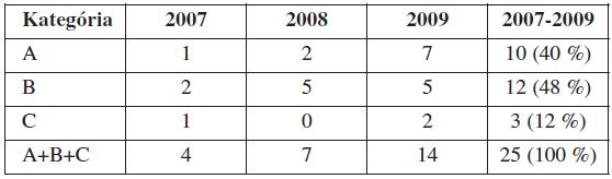 Počet materských úmrtí podľa jednotlivých kategórií v SR v rokoch 2007–2009