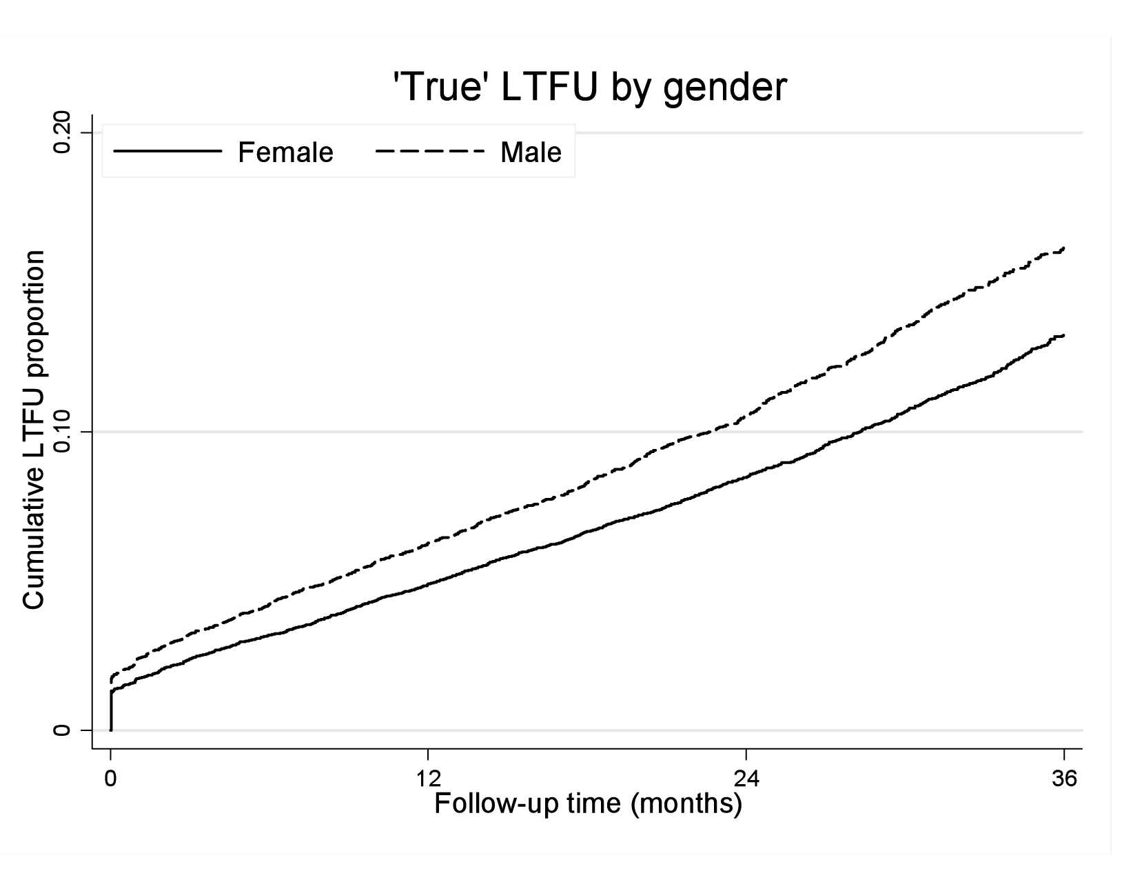 """True"" loss to follow-up by gender and ART duration."