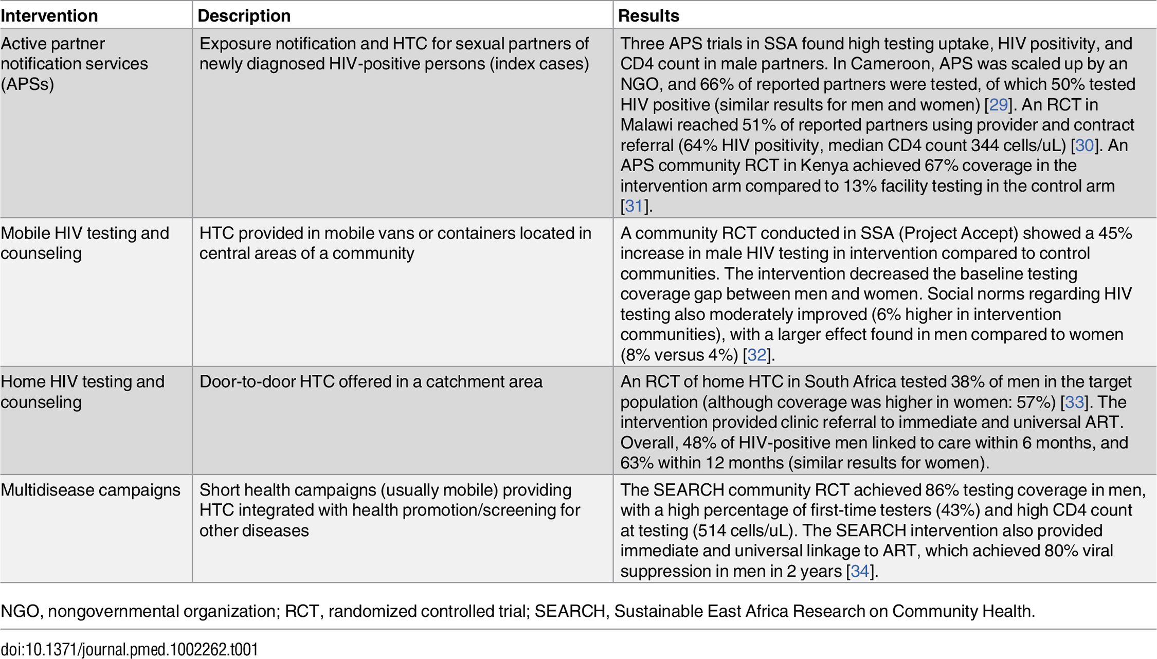 Community-based HIV HTC interventions to increase male testing and engagement in care.