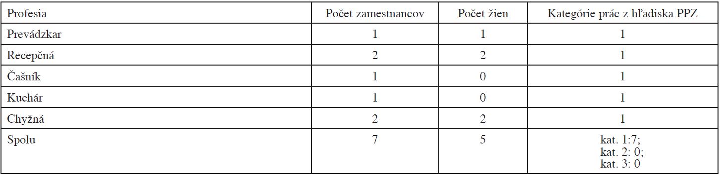 Profesijná skladba zamestnancov hotela (F), počet zamestnancov, z toho žien, kategórie prác z hľadiska PPZ