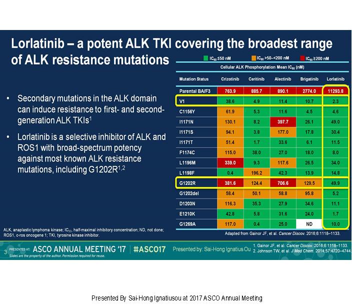Široké spektrum účinnosti lorlatinibu proti ALK-rezistentním mutacím