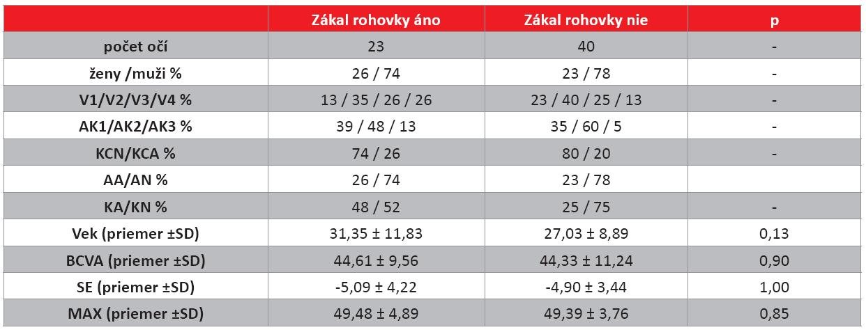 Charakteristiky a porovnanie niektorých sledovaných parametrov očí pacientov rozdelených podľa prítomnosti zákalu rohovky 2 roky po CXL.