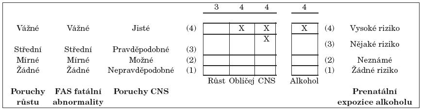 Základní diagnostická tabulka 4DDC.
