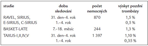 Pozdní trombóza kovového stentu (BMS).