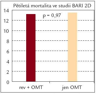 Porovnání pětileté mortality u pacientů léčených farmakoterapií v porovnání s pacienty léčených farmakoterapií a revaskularizací [9]. rev – revaskularizace, OMT – optimalizovaná medikamentózní léčba