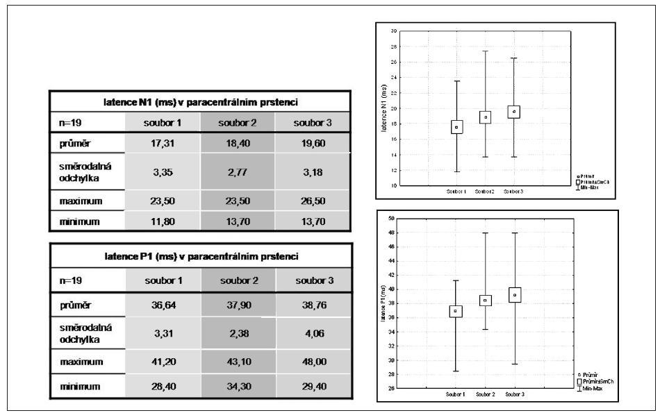 Srovnání latence komponent N1, P1 v paracentrálním prstenci u Mf ERG mezi soubory 1, 2, 3