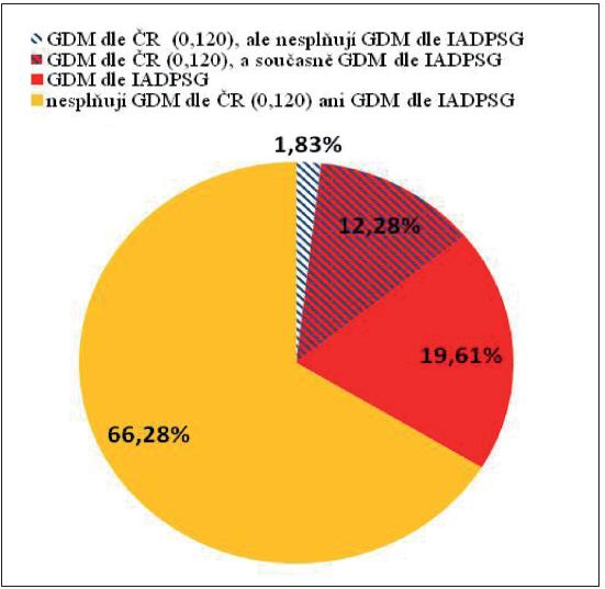 Srovnání souborů žen s diagnostikovaným GDM podle českých (0 a 120 min. OGTT) a mezinárodních kritérií podle IAPDSG