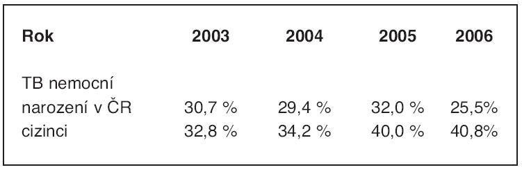 Porovnání podílu mikroskopicky pozitivních TB onemocnění u cizinců (100 % = počet TB nemocných cizinců celkem) a nemocných narozených v České republice (100 % = počet TB nemocných narozených v České republice (ČR)