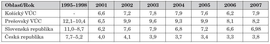 Trendy v hodnotách dojčenskej úmrtnosti v Košickom a Prešovskom kraji v porovnaní so Slovenskou a Českou republikou v posledných desiatich rokoch.